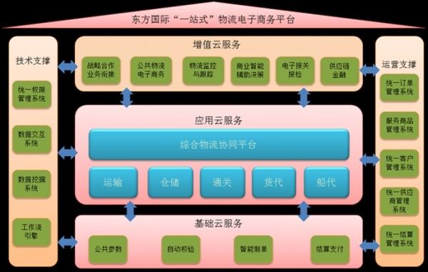 """我们与""""2018年中国国际进出口博览会指定物流商"""""""