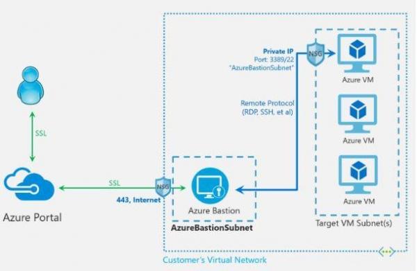 微软推出Azure Bastion服务公开预览  可更安全地远程访问虚拟机