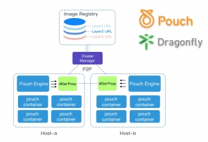 """阿里宣布开源容器技术Pouch和P2P文件分发系统""""蜻蜓"""""""