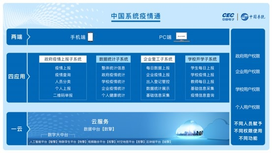"""中国系统推出公益性疫情防控系统""""疫情通"""""""