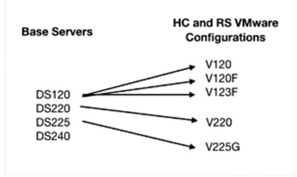 Hitachi Vantara升级Skylaking服务器加入Optane缓存和GPU