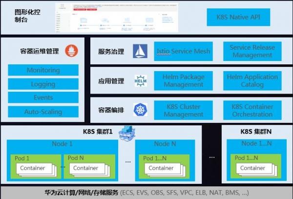 华为云K8S全栈容器服务助力企业云化创新