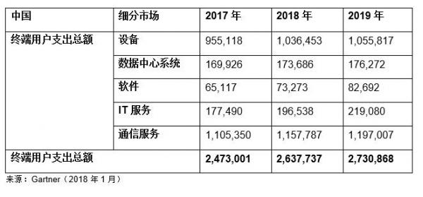 Gartner预测2018年全球IT支出将达3.7万亿美元