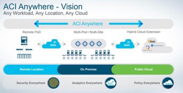 思科升级ACI 瞄准采用多云战略客户业务