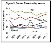 计算能力是最好的圣诞礼物:企业级服务器的需求正处于上升趋势