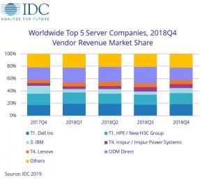 IDC:2018年第四季度全球服�掌魇杖胪�比增�L12.6%