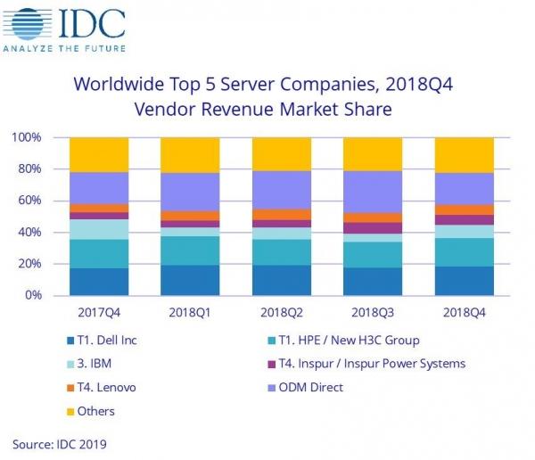 IDC:2018年第四季度全球服务器收入同比增长12.6%