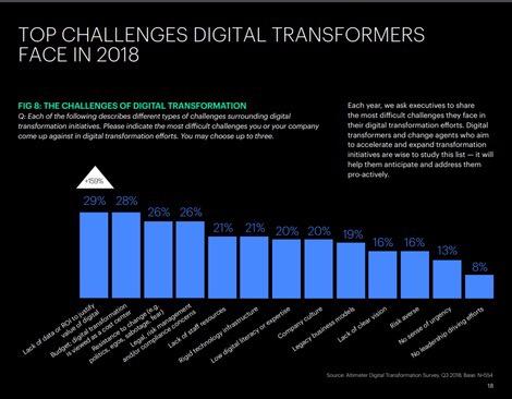 2019年数字化转型技术投资重点:云、网络安全、AI(图表)