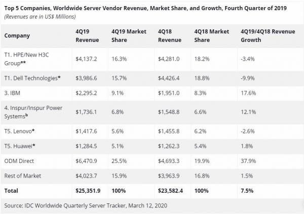 IDC:2019年第四季度全球服务器收入同比增长7.5%
