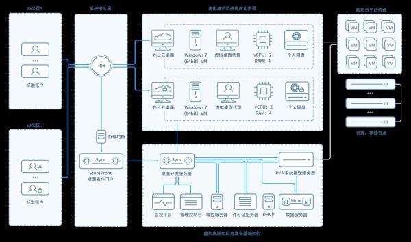 """液晶面板巨头京东方引入SmartX超融合,构建""""互联网式""""全新IT架构"""