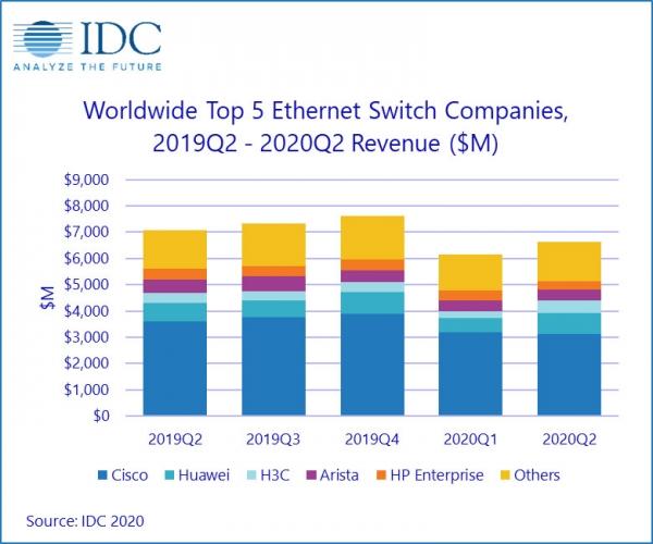 IDC:第二季度全球以太网交换机和路由器市场喜忧参半