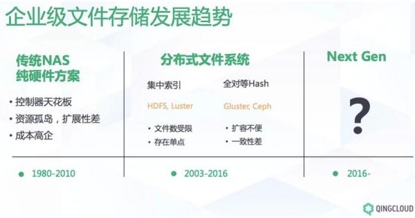青云QingCloud发布文件存储,进一步完善软件定义存储解决方案