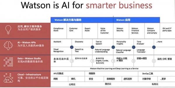 企业如何通过Watson低门槛获取AI能力