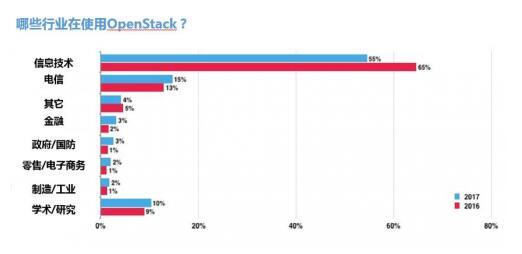 用户看OpenStack——浪潮解读2017《OpenStack 用户调查》