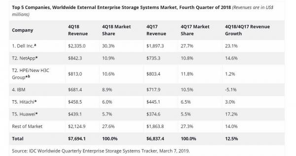 IDC:2018年第四季度企业存储系统收入增长7.4% ODM收入开始缩减