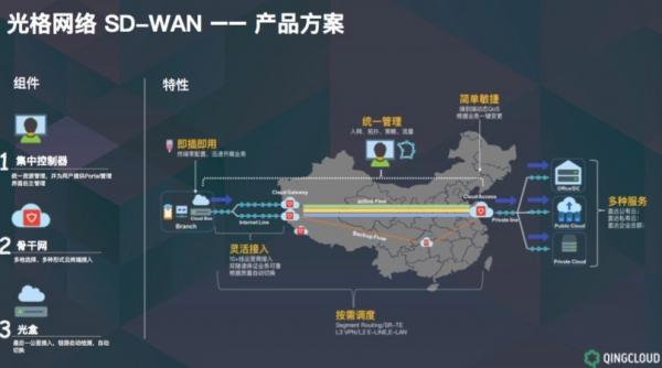青云QingCloud推出SD-WAN 有何不一样?