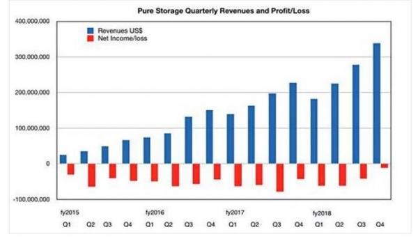 闪存阵列厂商Pure Storage步入十亿美元收入阵营
