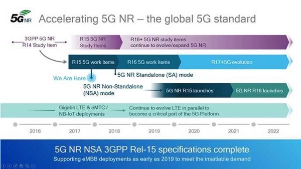 """5G规范的""""里程碑""""与高通的有所为"""