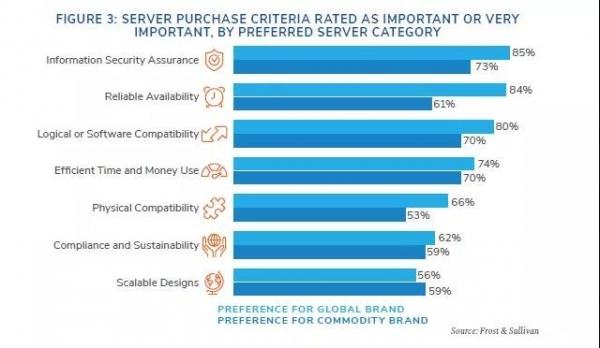 调查全球IT决策者,他们采购服务器主要看什么?
