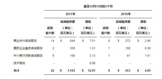 圣盈信金服集团公布2017年第四季度和全年财务业绩