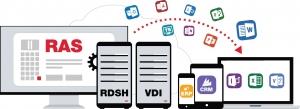 Evolve IT Australia携手Parallels,勇当数字化转型弄潮儿