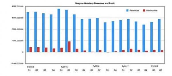 希捷第二季度财报发布 固态盘市场战略受关注