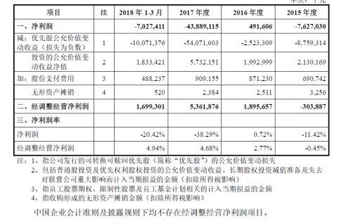 小米CDR招股书:Q1营收344.12亿元 经营净利润调整为16.99亿