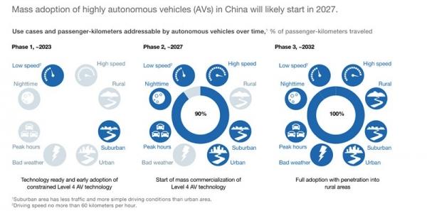 智能物联-自动驾驶核心技术