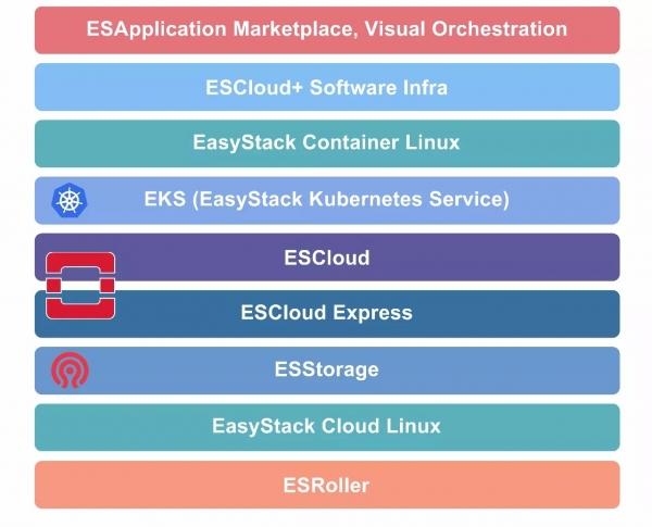 EasyStack的野心:从OpenStack到全栈软件基础设施
