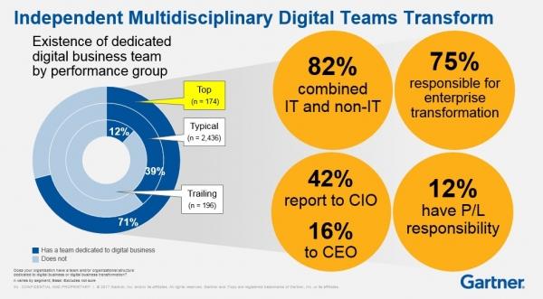Gartner:CIO要完成向CDO(首席数字化官)的跨越