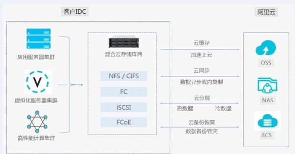 阿里云发布混合云存储阵列,助力企业数字化转型