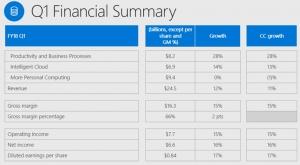微软商业云第一季度表现抢眼,实现了年化200亿美元的经营目标
