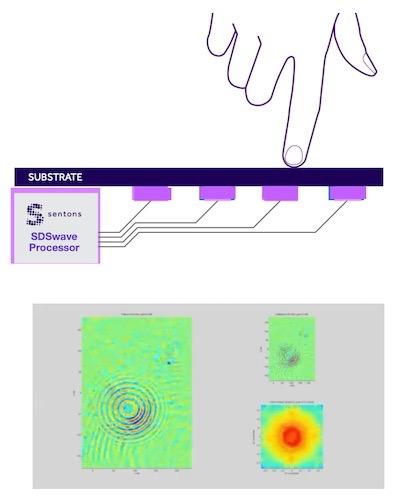 显通科技的这款触屏技术,要让任何界面,都成为人机交互的界面