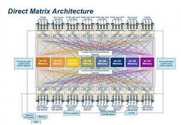 已经发展了近30年的高端存储架构告诉你区块链技术的可行性