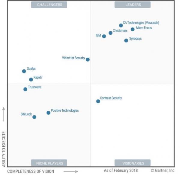 Gartner对新思科技在应用安全测试市场的执行力与前瞻性予以高度肯定