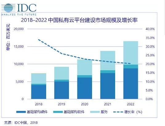 中国私有云平台建设市场进入快速发展期,市场增长超预期