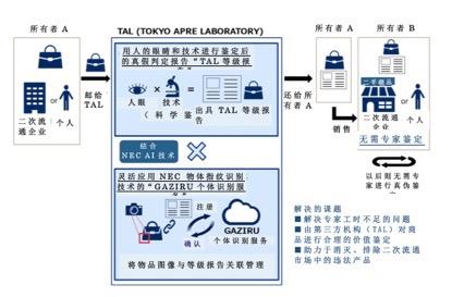 APRE与NEC共同开发了基于AI的全新真伪鉴定服务