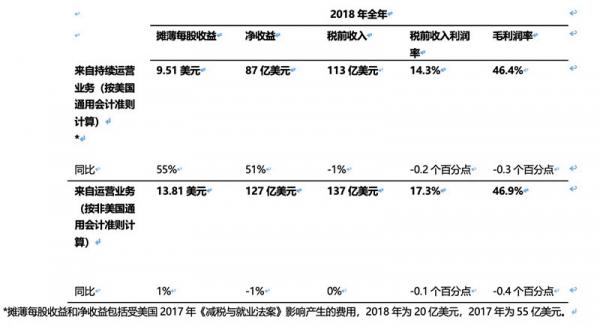IBM全年营收恢复增长,第四季度利润率实现同比上扬