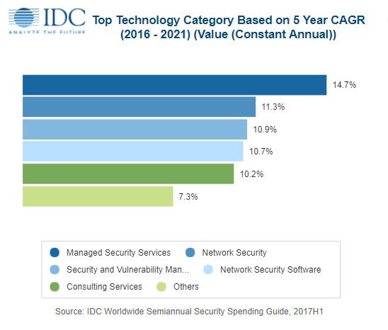 IDC:2018年全球安全解决方案支出有望突破910亿美元