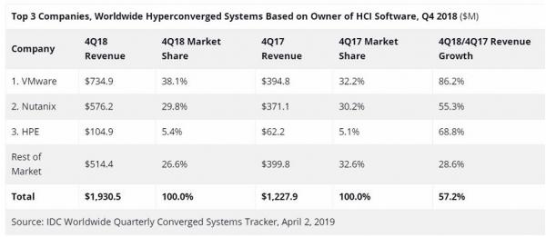 IDC:2018年第四季度融合系统收入同比增长14.8% HCI系统表现依然强劲