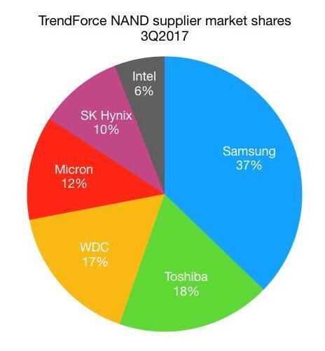 三星公司在NAND芯片领域拔得头筹