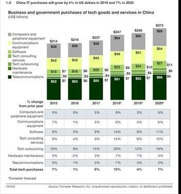 Forrester:中国技术市场支出将会在2019年增加4%,2020年增加7%