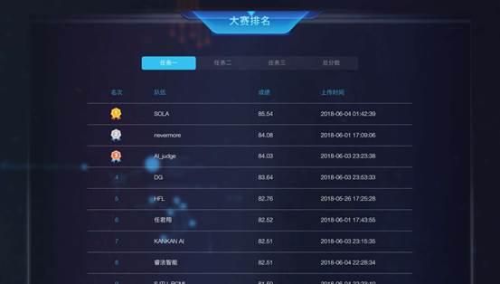 """睿至大数据在""""中国法研杯""""司法人工智能挑战赛中初露锋芒"""