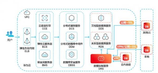 2018华为云技术私享会启航 数据库服务首站亮相
