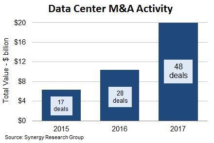 Synergy分析:2017年数据中心并购交易总额超200亿美元 数量创新高