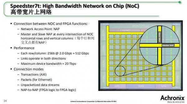 Achronix推出突破性的FPGA系列产品,以面向高带宽数据加速应用的灵活性而将性能提升到全新高度