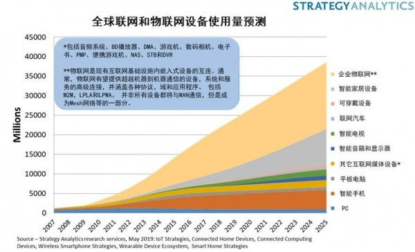 Strategy Analytics:物联网和联网设备达到220亿台,但收益在哪里?