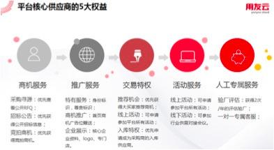 用友云百城巡展首站启动 友云采发布最新功能