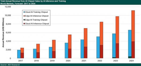 在云端和边缘:人工智能芯片市场将在5年内翻番