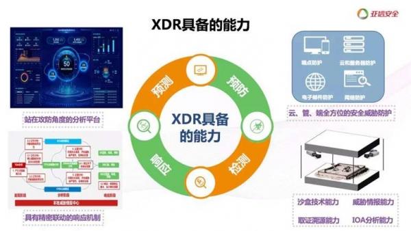 XDR:新冠疫情下网络安全的X,Y因子